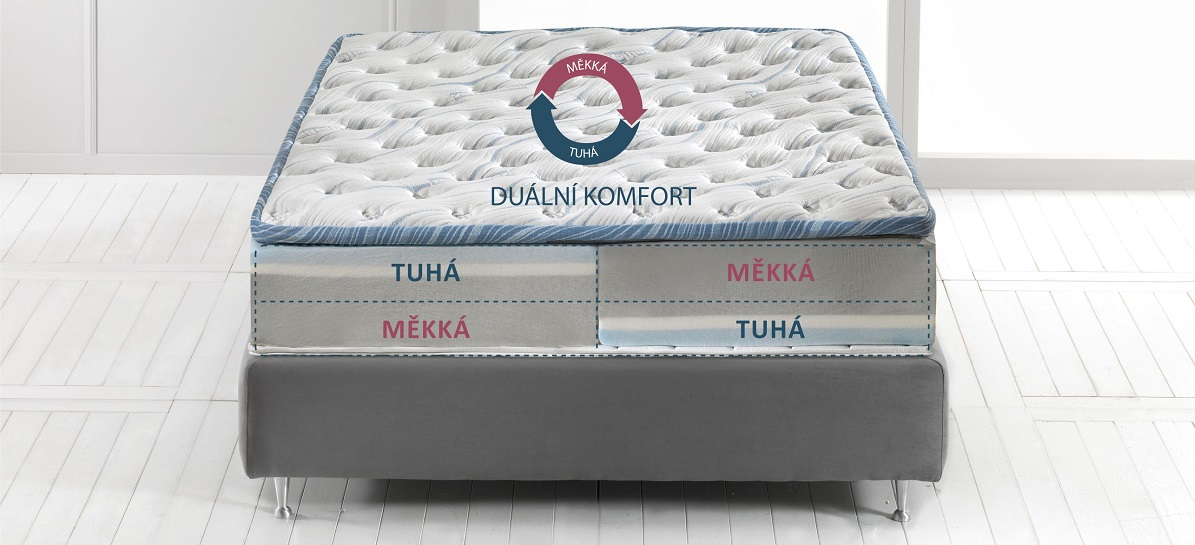 Víte, na čem spíte? Aneb jak na výběr zdravotní matrace. slide 3